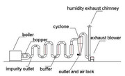 Минилиния для производства гранулированного комбикорма.