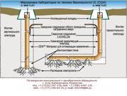 Химическое электролитическое заземление,  ЗЭМ-Т052-РК,  ЗЭН-Т052-РК